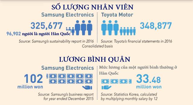 Số lượng nhân viên của Samsung gần bằng Toyota Motor và mức lương Samsung trả cũng gấp 3 lần mức trung bình ở Hàn Quốc.