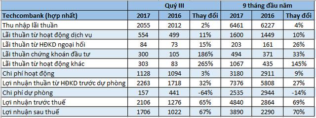 Số liệu từ BCTC hợp nhất của Techcombank. ĐVT: tỷ đồng.