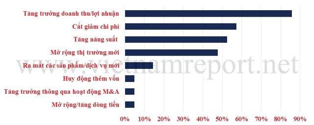 Các ưu tiên trong chiến lược kinh doanh của Doanh nghiệp thịnh vượng. Nguồn: Vietnam Report.