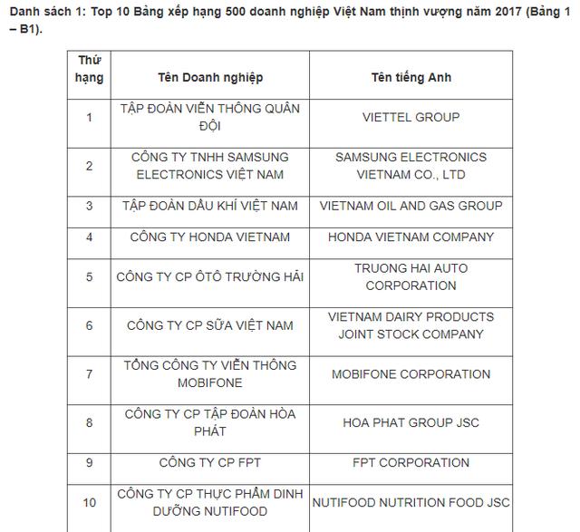 Top 10 Bảng xếp hạng 500 doanh nghiệp Việt Nam thịnh vượng năm 2017. Nguồn: Vietnam Report