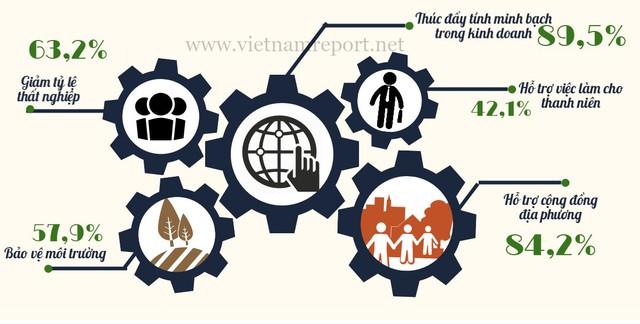 Nhận định của DN về 5 vấn đề xã hội quan trọng nhất mà DN đã góp phần giải quyết trong những năm qua. Nguồn: Vietnam Report.