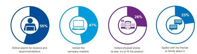 Nhận xét trực tuyến là nguồn tin quan trọng đối với khách hàng