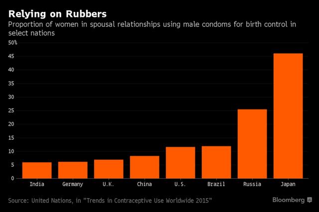Tỷ lệ sử dụng bao cao su ở các quốc gia.
