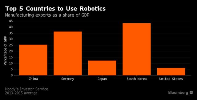 5 nước đi đầu trong cuộc cách mạng Robot.