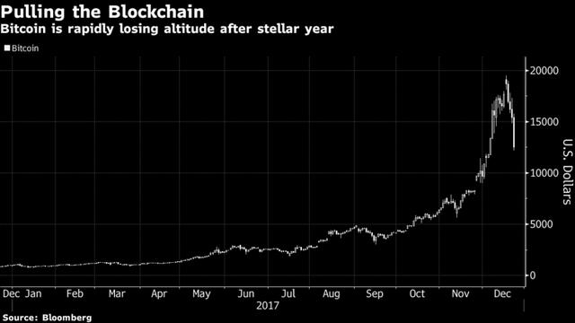 Đồ thị giá Bitcoin trong 12 tháng qua. Nguồn: Bloomberg