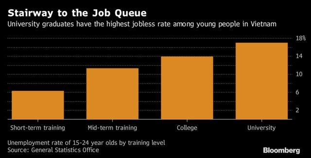 Tỷ lệ thất nghiệp theo cấp độ học vấn ở Việt Nam.