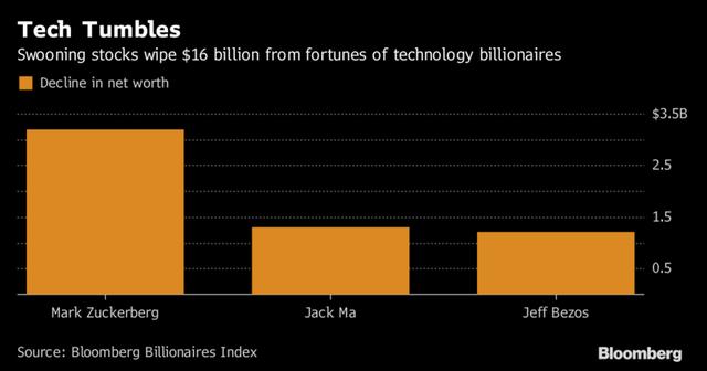 Mark Zuckerberg, Jack Ma và Jeff Bezos là những người thiệt hại nhiều nhất trong đợt bán tháo ngày đầu tuần.