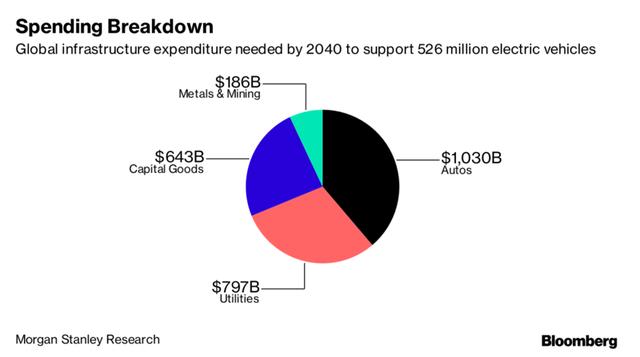 Ước tính chi tiêu cơ sở hạ tầng toàn cầu vào năm 2040 để hỗ trợ 526 triệu xe điện.