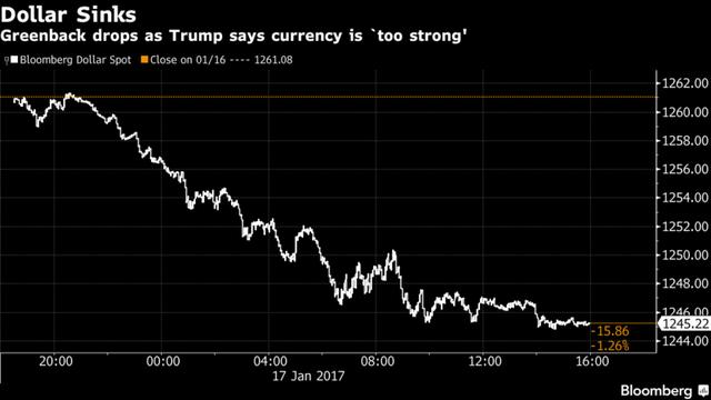 Diễn biến của đồng USD trong phiên hôm qua. Nguồn: Bloomberg.