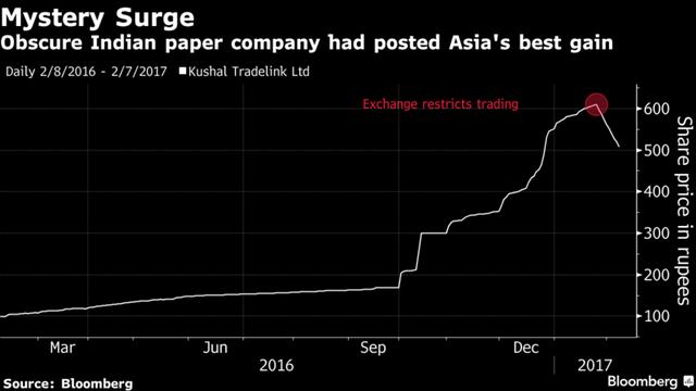 Cổ phiếu Kushal tăng mạnh trong 60 ngày trước khi bị hạn chế giao dịch.
