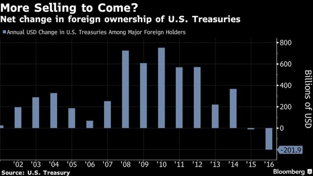 Thay đổi trong lượng trái phiếu Mỹ mà các nhà đầu tư nước ngoài nắm giữ theo từng năm. Nguồn: Bloomberg.