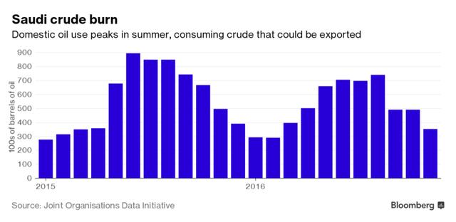 Khối lượng dầu được đốt ở Ả rập.
