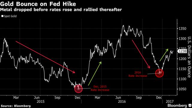Giá vàng thường giảm trước khi Fed tăng lãi suất và tăng mạnh sau đó.