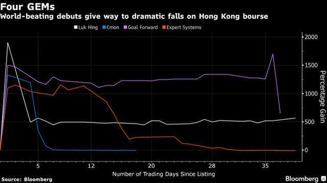 Nhiều cổ phiếu Hồng Kông đã tăng vọt trong phiên giao dịch đầu tiên để rồi rớt thảm. Nguồn: Bloomberg.