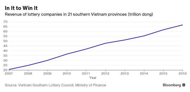 Doanh thu của các công ty xổ số truyền thống ở 21 tỉnh thành miền Nam (nghìn tỷ đồng). Nguồn: Bloomberg.