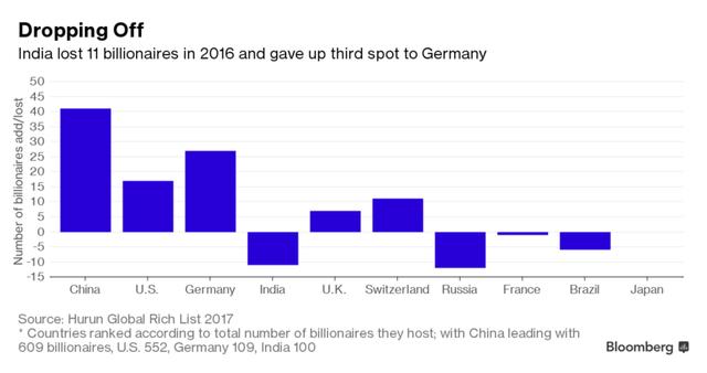Ấn Độ mất đi 11 tỷ phú trong năm 2016 và nhường lại vị trí thứ 3 trong bảng xếp hạng tỷ phú cho Đức.