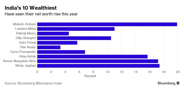 10 người giàu nhất Ấn Độ đều có tài sản ròng tăng trong năm 2016.
