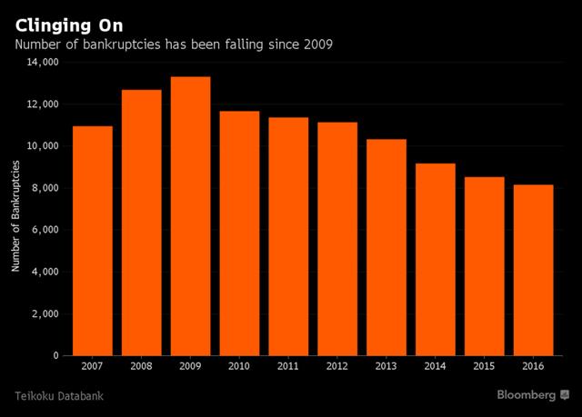 Số doanh nghiệp Nhật Bản phá sản đều đặn giảm từ năm 2009 đến nay. Nguồn: Bloomberg.