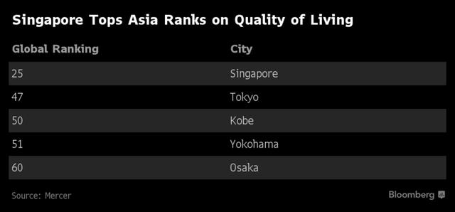Những thành phố đáng sống nhất châu Á và vị trí trên bảng xếp hạng toàn cầu.