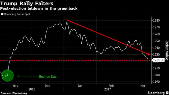 Đà tăng của đồng USD kể từ chiến thắng của ông Trump đã tiêu tan gần hết.