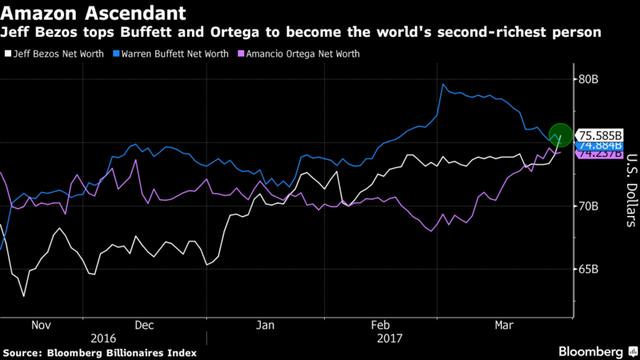 Jeff Bezos đã vượt qua Buffett và Ortega để trở thành người giàu thứ hai thế giới. Nguồn: Bloomberg.
