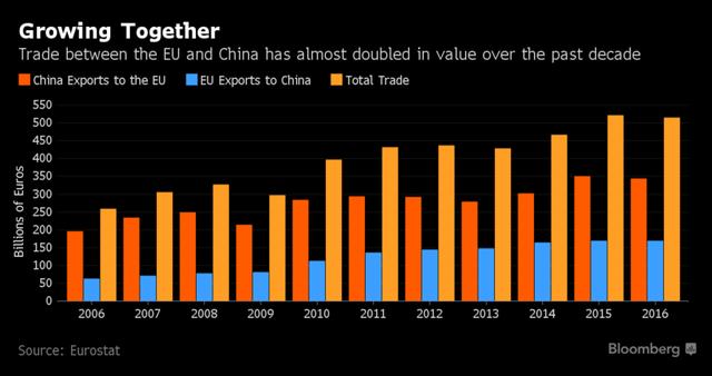 Kim ngạch thương mại giữa EU và Trung Quốc đã tăng gần gấp đôi trong 10 năm qua. Nguồn: Bloomberg.