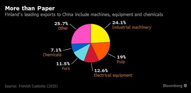 Các mặt hàng chính mà Phần Lan xuất khẩu sang Trung Quốc gồm giấy, máy móc, thiết bị, hóa chất... Nguồn: Bloomberg.