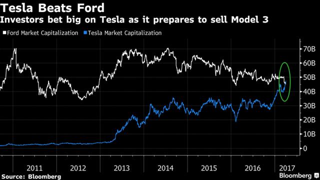 Giá trị vốn hóa của Tesla vượt Ford. Nguồn: Bloomberg.