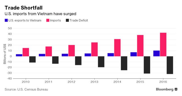 Kim ngạch nhập khẩu hàng hóa từ Việt Nam vào Mỹ đã tăng mạnh trong những năm gần đây. Nguồn: Bloomberg.