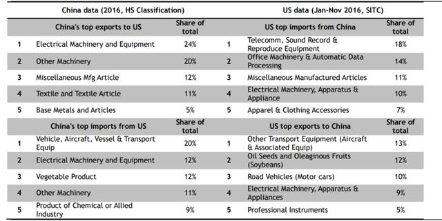 Các mặt hàng Trung Quốc xuất khẩu và nhập khẩu nhiều nhất từ Mỹ và ngược lại. Nguồn: Maybank.