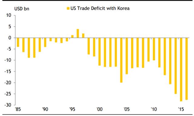 Thâm hụt thương mại của Mỹ với Hàn Quốc. Nguồn: Maybank.