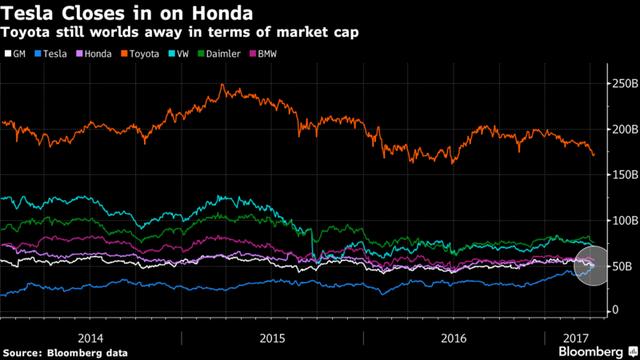 Giá trị vốn hóa của 6 công ty sản xuất ô tô có giá trị vốn hóa lớn nhất thế giới. Nguồn: Bloomberg.
