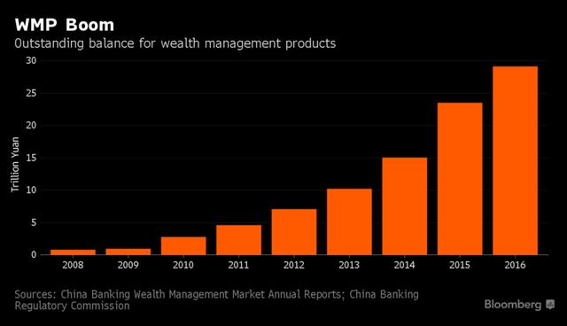 Quy mô các sản phẩm WMP ở Trung Quốc đã bùng nổ trong mấy năm trở lại đây. Nguồn: Bloomberg.