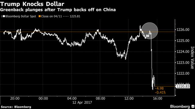 Đồng USD giảm mạnh sau tuyên bố của Tổng thống Trump. Nguồn: Bloomberg.