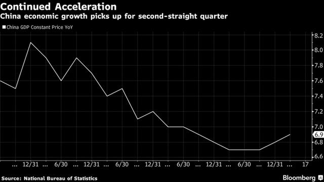 Tăng trưởng GDP Trung Quốc. Nguồn: Bloomberg.