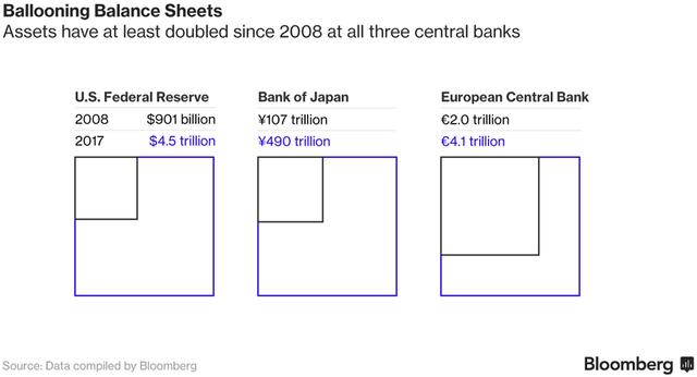 Kể từ năm 2008 đến nay, tài sản của Fed, BoJ và ECB đã tăng ít nhất là gấp đôi.