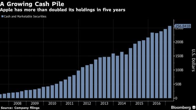 Lượng tiền mặt của Apple đã tăng hơn gấp đôi trong vòng 5 năm qua.