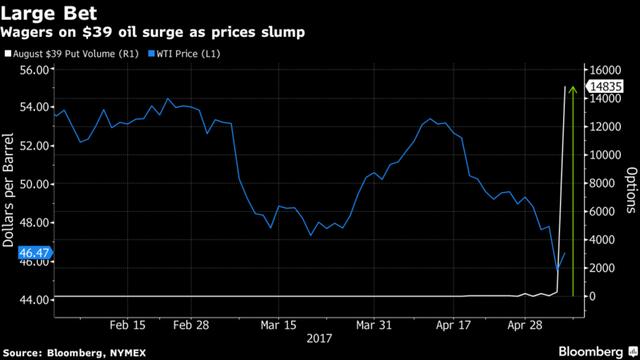 Giá dầu lao dốc trong vài tuần gần đây.