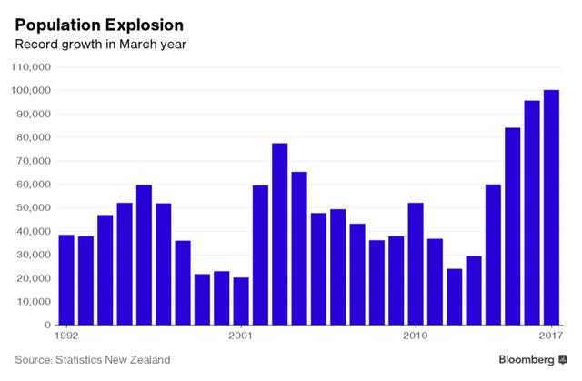 Dân số New Zealand tăng trưởng kỷ lục. Nguồn: Bloomberg.
