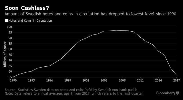 Khối lượng tiền giấy và tiền xu trong lưu thông ở Thụy Điển
