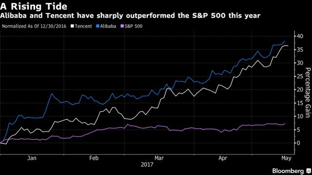 Đà tăng cổ phiếu của 2 gã khổng lồ công nghệ Trung Quốc vượt xa chỉ số S&P 500 của Mỹ.
