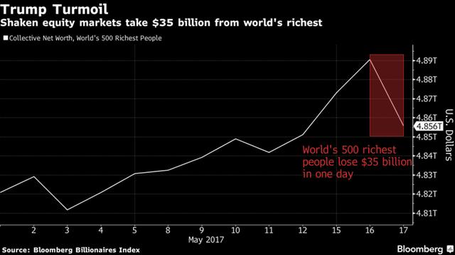 Tổng tài sản của 500 người giàu nhất thế giới đã bị bốc hơi tỷ USD.