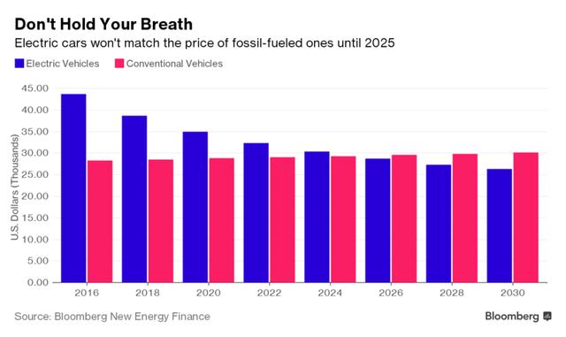 Dự báo về giá xe điện (cột màu xanh) và xe truyền thống (cột màu đỏ). Nguồn: Bloomberg.