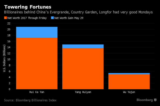 Mức tăng tài sản của 3 người tính từ đầu năm đến ngày 26/5 (màu cam) và chỉ riêng trong ngày 29/5 (màu xanh). Nguồn: Bloomberg.