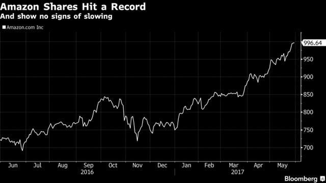 Cổ phiếu Amazon tăng như vũ bão kể từ đầu năm đến nay. Nguồn: Bloomberg.