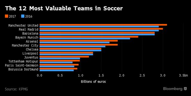 Danh sách 12 đội bóng đắt giá nhất thế giới.