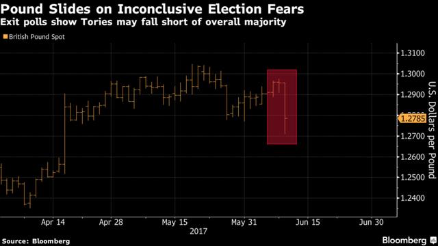 Đồng bảng rơi 2% - chạm đáy thấp nhất kể từ tháng 4.