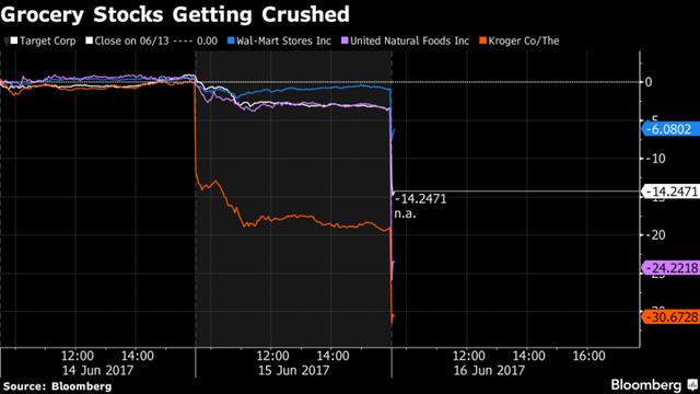 Cổ phiếu của một loạt hãng bán lẻ Mỹ lao dốc mạnh. Ảnh: Bloomberg.