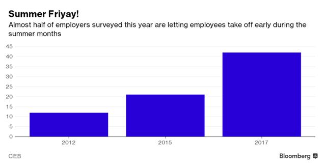 Gần một nửa số công ty được khảo sát trong năm nay cho phép nhân viên được nghỉ sớm vào chiều thứ 6 trong suốt những tháng mùa hè.