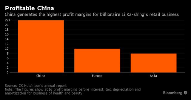 Trung Quốc là thị trường béo bở cho ngành kinh doanh bán lẻ của tỷ phú Lý Gia Thành.